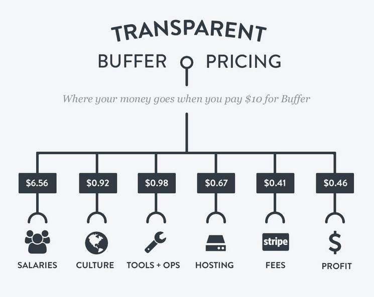 Buffer trasnparence